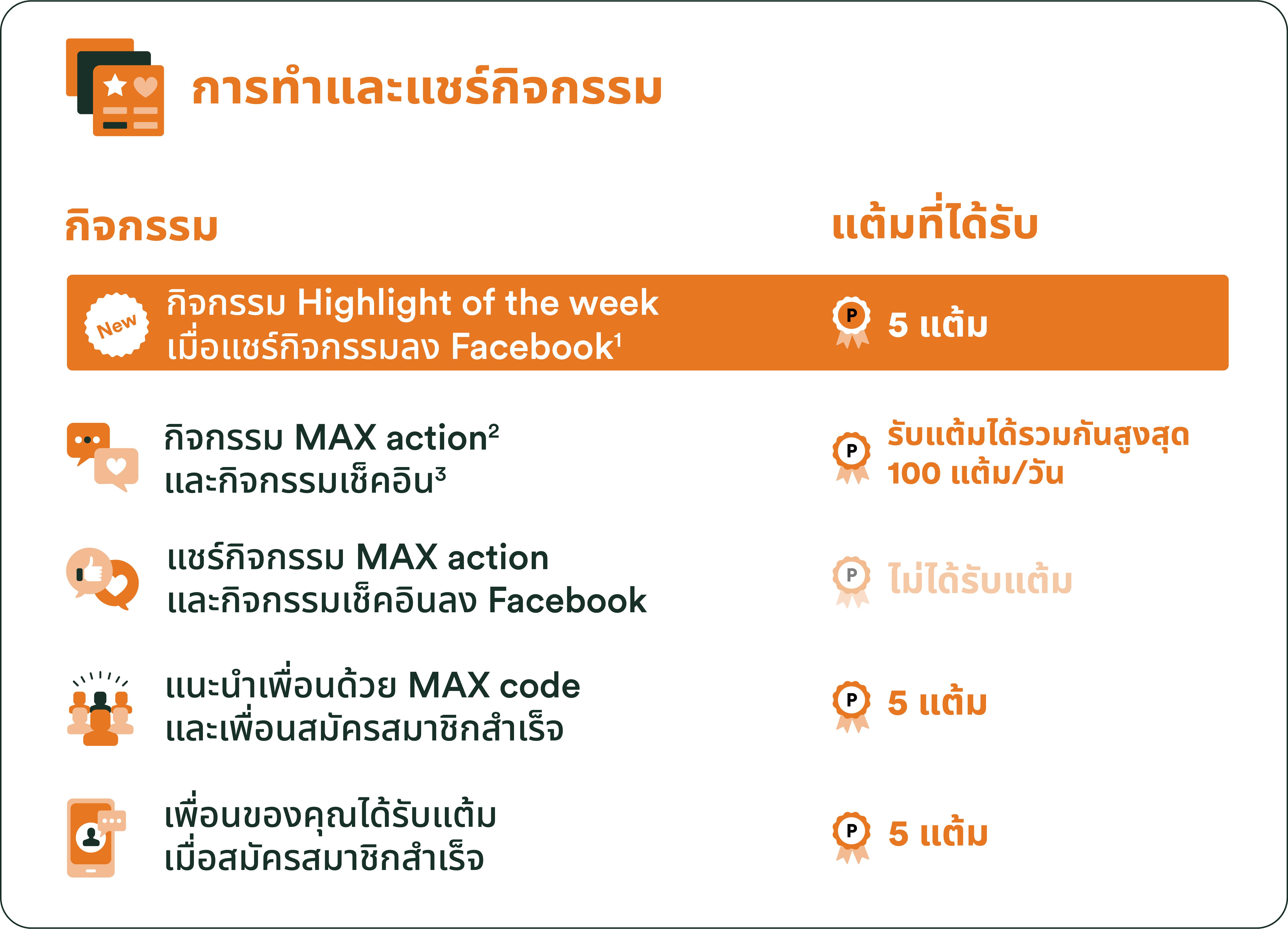 การสะสมแต้ม FWD MAX รูปแบบใหม่ เริ่ม 6 กันยายน 2564